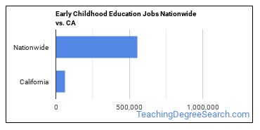 Early Childhood Education Jobs Nationwide vs. CA