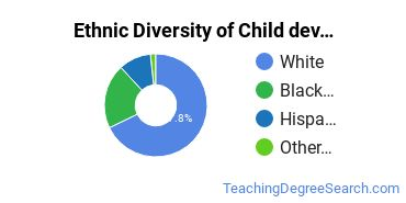 Early Childhood Education Majors in DE Ethnic Diversity Statistics