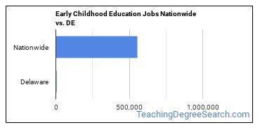 Early Childhood Education Jobs Nationwide vs. DE