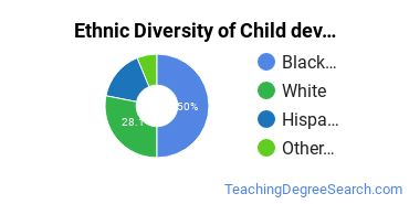 Early Childhood Education Majors in DC Ethnic Diversity Statistics
