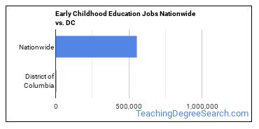 Early Childhood Education Jobs Nationwide vs. DC