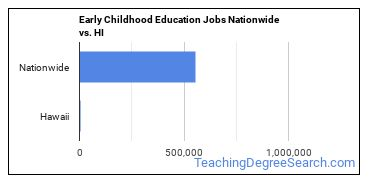 Early Childhood Education Jobs Nationwide vs. HI
