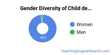 Early Childhood Education Majors in MN Gender Diversity Statistics