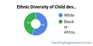Early Childhood Education Majors in MS Ethnic Diversity Statistics