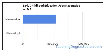 Early Childhood Education Jobs Nationwide vs. MS