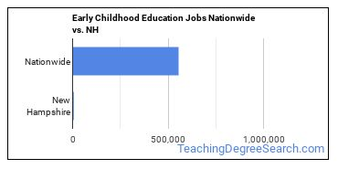 Early Childhood Education Jobs Nationwide vs. NH