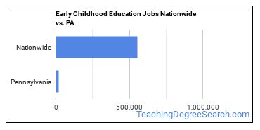 Early Childhood Education Jobs Nationwide vs. PA