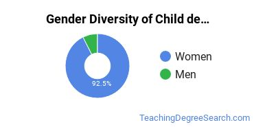 Early Childhood Education Majors in TX Gender Diversity Statistics