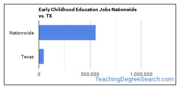 Early Childhood Education Jobs Nationwide vs. TX