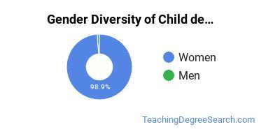 Early Childhood Education Majors in UT Gender Diversity Statistics
