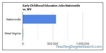 Early Childhood Education Jobs Nationwide vs. WV