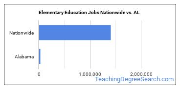 Elementary Education Jobs Nationwide vs. AL