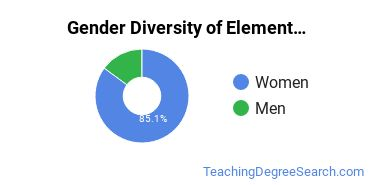 Elementary Education Majors in AK Gender Diversity Statistics