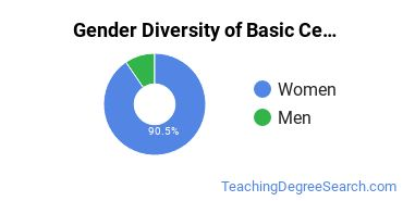Gender Diversity of Basic Certificates in Elementary Teaching
