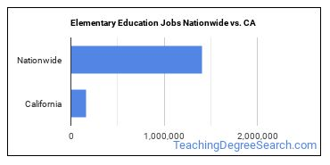 Elementary Education Jobs Nationwide vs. CA