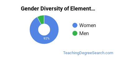 Elementary Education Majors in DE Gender Diversity Statistics
