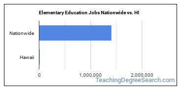 Elementary Education Jobs Nationwide vs. HI