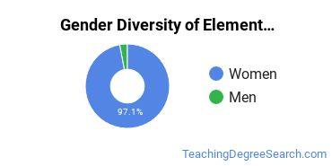 Elementary Education Majors in LA Gender Diversity Statistics