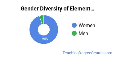 Elementary Education Majors in NH Gender Diversity Statistics