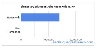 Elementary Education Jobs Nationwide vs. NH