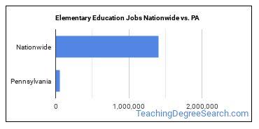 Elementary Education Jobs Nationwide vs. PA