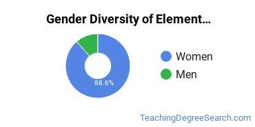 Elementary Education Majors in RI Gender Diversity Statistics