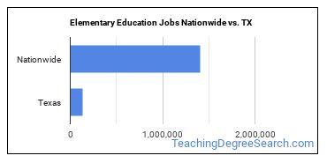 Elementary Education Jobs Nationwide vs. TX