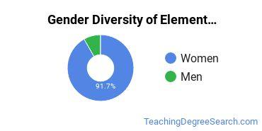 Elementary Education Majors in UT Gender Diversity Statistics