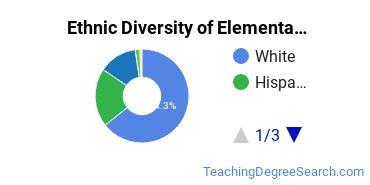 Elementary Education Majors in WA Ethnic Diversity Statistics