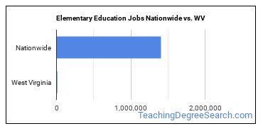 Elementary Education Jobs Nationwide vs. WV