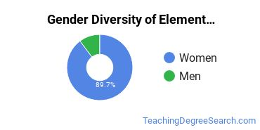 Elementary Education Majors in WY Gender Diversity Statistics
