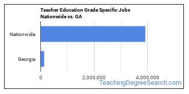 Teacher Education Grade Specific Jobs Nationwide vs. GA