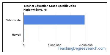 Teacher Education Grade Specific Jobs Nationwide vs. HI