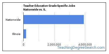 Teacher Education Grade Specific Jobs Nationwide vs. IL