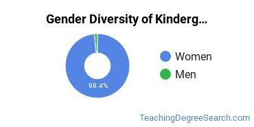 Kindergarten/Preschool Education Majors in NM Gender Diversity Statistics