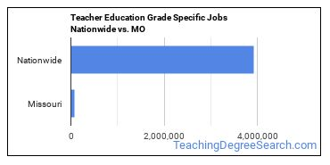 Teacher Education Grade Specific Jobs Nationwide vs. MO