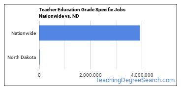 Teacher Education Grade Specific Jobs Nationwide vs. ND