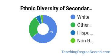 Secondary Education Majors in AK Ethnic Diversity Statistics