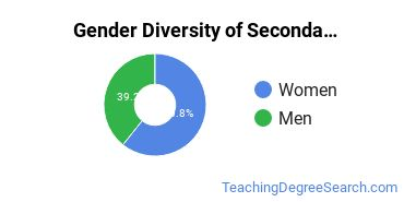 Secondary Education Majors in AZ Gender Diversity Statistics