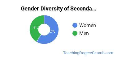 Secondary Education Majors in CA Gender Diversity Statistics