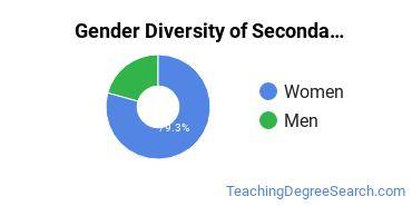 Secondary Education Majors in DC Gender Diversity Statistics