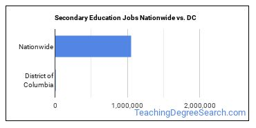 Secondary Education Jobs Nationwide vs. DC