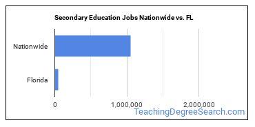 Secondary Education Jobs Nationwide vs. FL