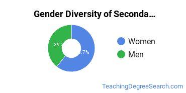 Secondary Education Majors in ID Gender Diversity Statistics