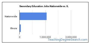 Secondary Education Jobs Nationwide vs. IL