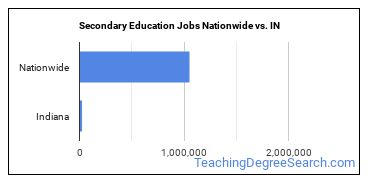 Secondary Education Jobs Nationwide vs. IN