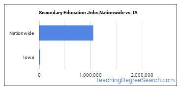 Secondary Education Jobs Nationwide vs. IA