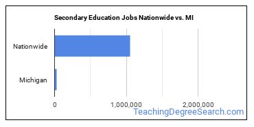 Secondary Education Jobs Nationwide vs. MI