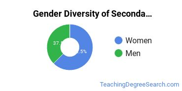 Secondary Education Majors in MT Gender Diversity Statistics