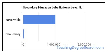 Secondary Education Jobs Nationwide vs. NJ